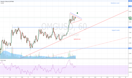 OMGUSD: OmiseGo Pennant Chart Pattern