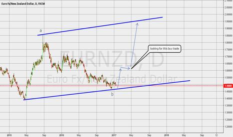 EURNZD: buy trade