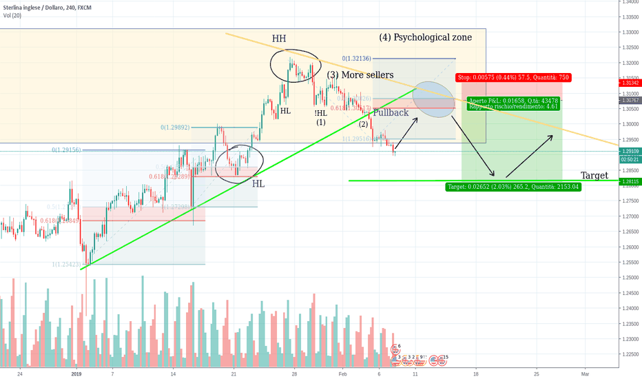 GBPUSD: GBPUSD 4H - Analisi tecnica & Price Action