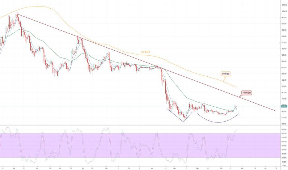 BTCUSD: Bitcoin Daily Update (day 333)