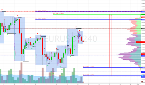 EURUSD: EUR/USD Buy Limit 1.17050, 1.16750 (Target 1.19000)