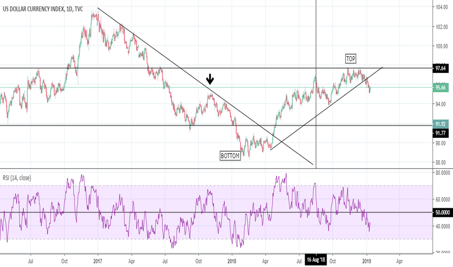 DXY: DXY: some similarities with USD/JPY