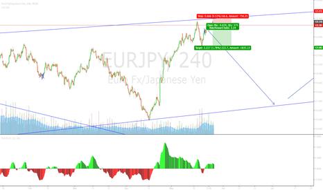 EURJPY: Trend continuation pattern has broken