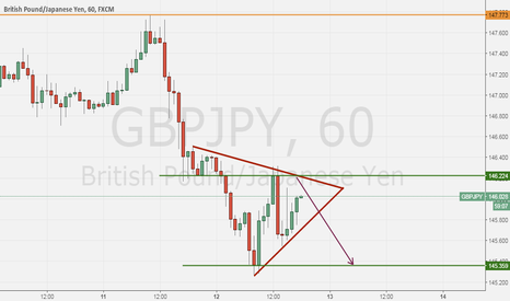 GBPJPY: Wait for the break and sell