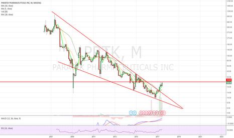 PRTK: Falling Wedge breakout