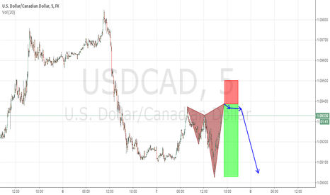 USDCAD: Pattern Completion