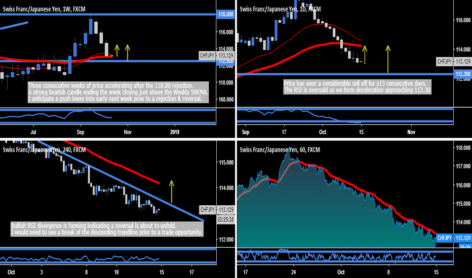 CHFJPY: CHF.JPY - 112.30 Structure Support ( L ) Opportunity