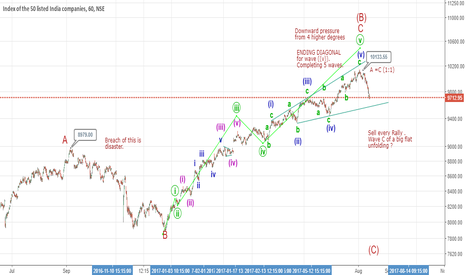 NIFTY: Is the party over ?