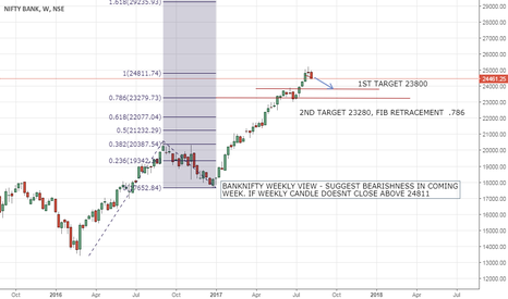 BANKNIFTY: BANKNIFTY SHORT