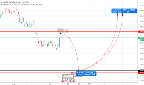 USDCAD: USDCAD 1,26850 SEll