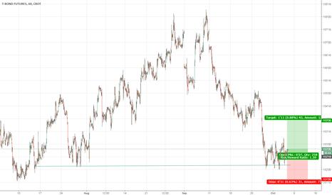 US1!: US 30-Year Treasury Bonds Long Trade on H1 Chart