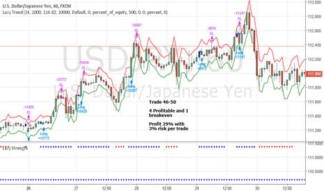 USDJPY: June Trade 46-50 USDJPY (Profit 29%)