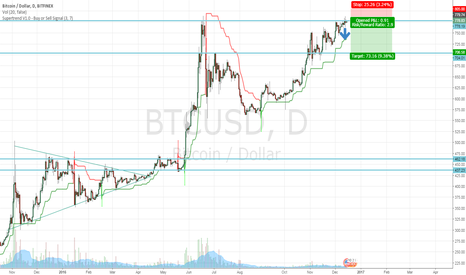 BTCUSD: Short BTCUSD from Here