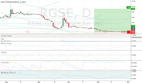RGSE: RGSE $9 is on the way Bullish / oversold/ Reversal