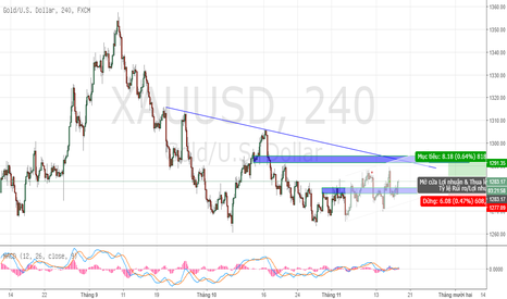 XAUUSD: buy gold shortterm