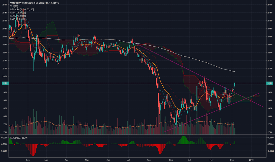 GDX: GDX - Breaking out of Wedge and Cloud