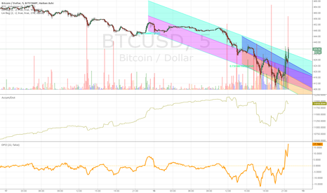 BTCUSD: So, does everyone else agree this was planned?