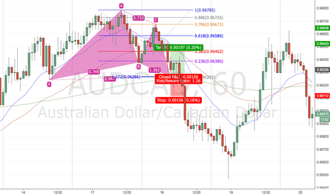 AUDCAD: Gartley Long (Back Test)