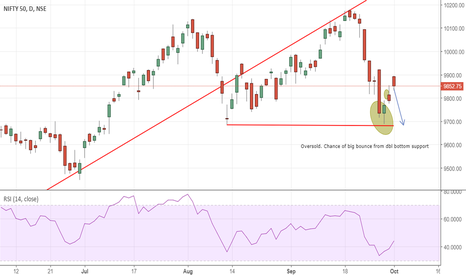 NIFTY: Right Shoulder on Nifty...