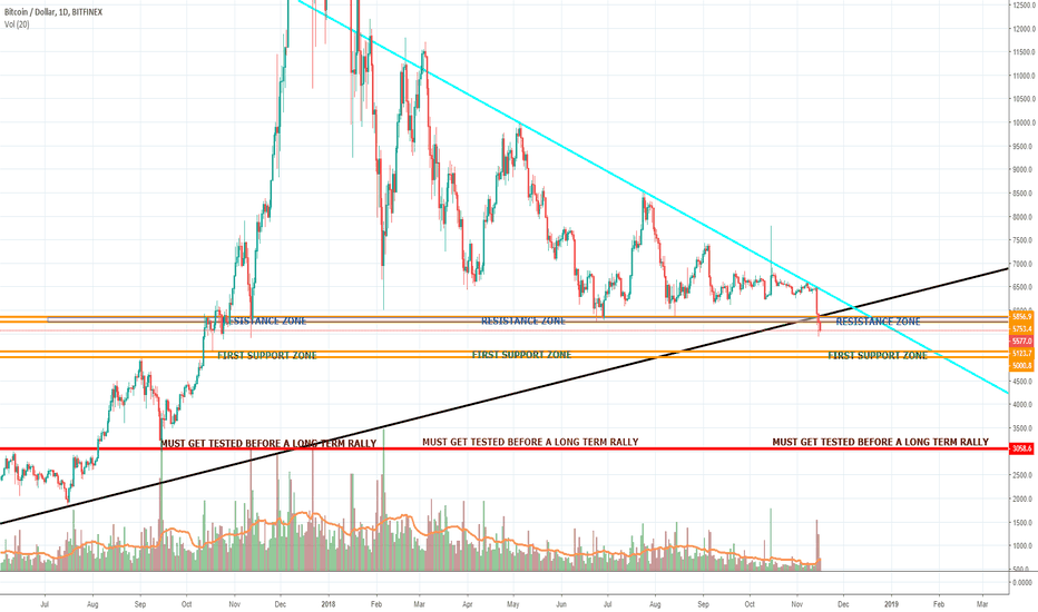 BTCUSD: BITCOIN Current Pic. -Immediate Bounce / Long Term Ultimate Low-