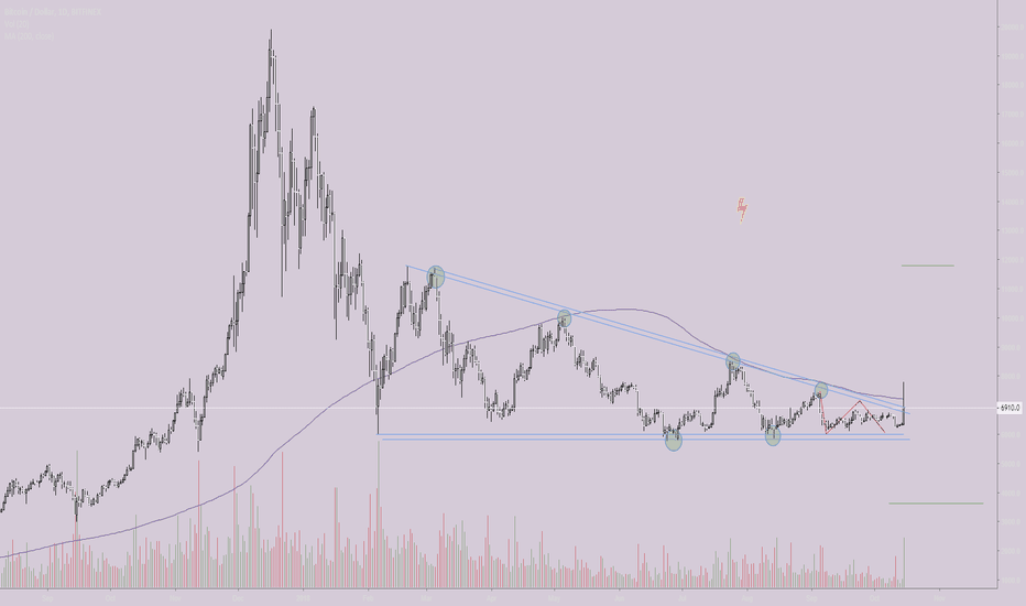 BTCUSD: in order to start a bull run need a break and close on 200D ma