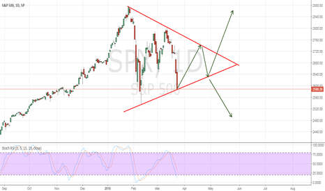 SPX: What about 'triangle formation'?