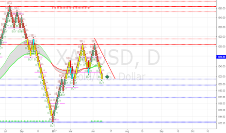 XAUUSD: GOLD/XAUUSD DAILY CANDLE