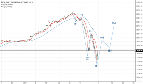 DJI: Idea for Dow Jones