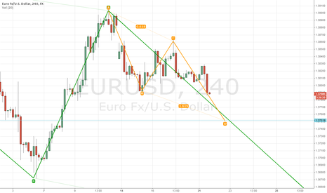 EURUSD: looking to buy eur/usd from 1.3750