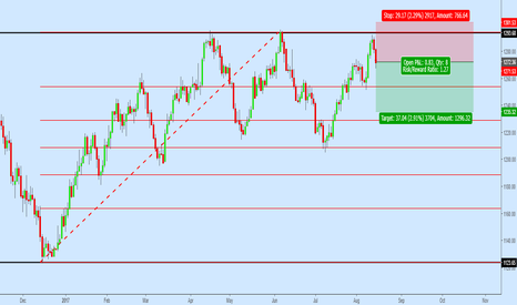 XAUUSD: XAUUSD Rejection from Resistance