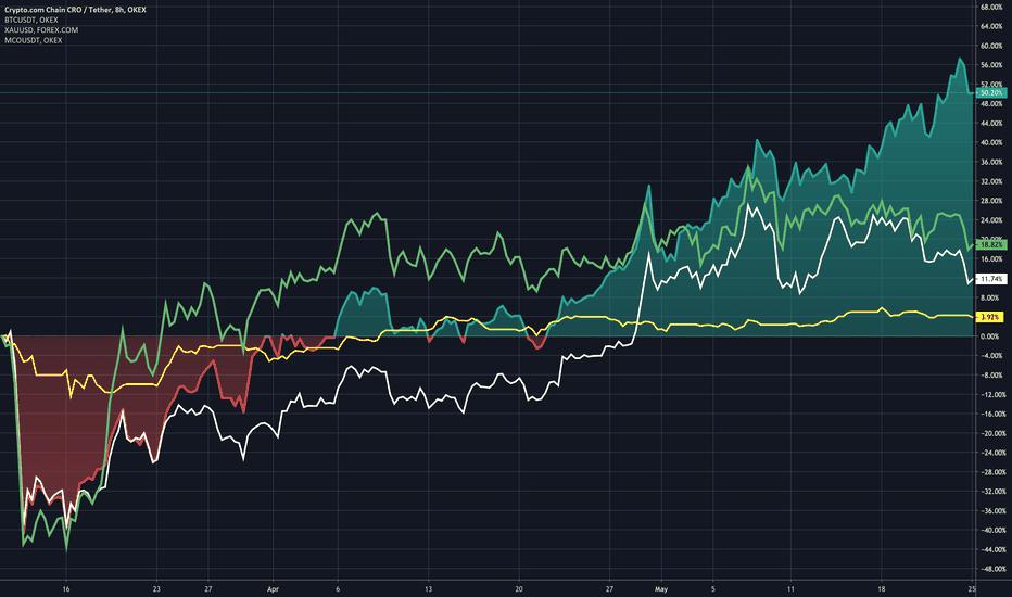 monaco btc tradingview