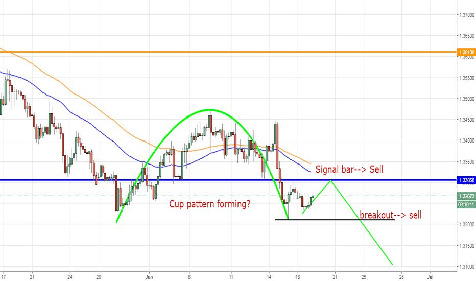 GBPUSD: GBPUSD, British Pound/ U.S. Dollar, H4