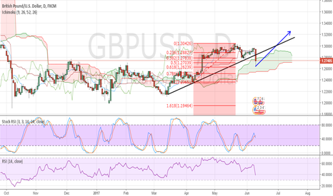 GBPUSD: GBPUSD REACHED THE TARGET