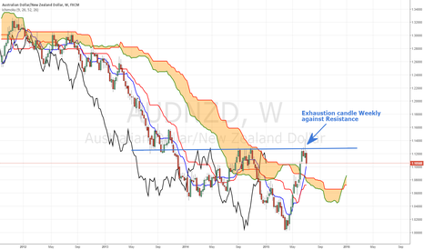 AUDNZD: AUDNZD Weekly exhaustion candle against Range Resistance