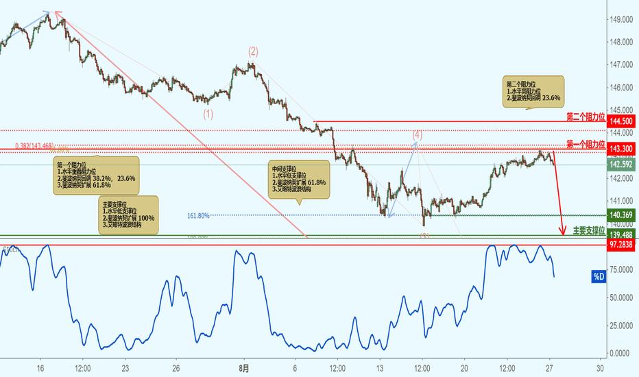 GBPJPY: GBPJPY 英镑对日元 - 接近阻力位,下跌!