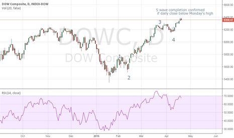 DJA: Dow Composite index – weak closing could signal completion of 5-