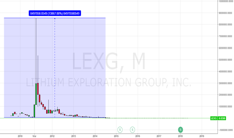 LEXG: The Beautiful story about one lithium company pt. 1 - 1M