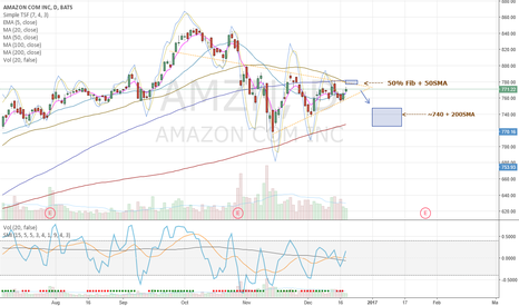 AMZN: Plan for AMZN