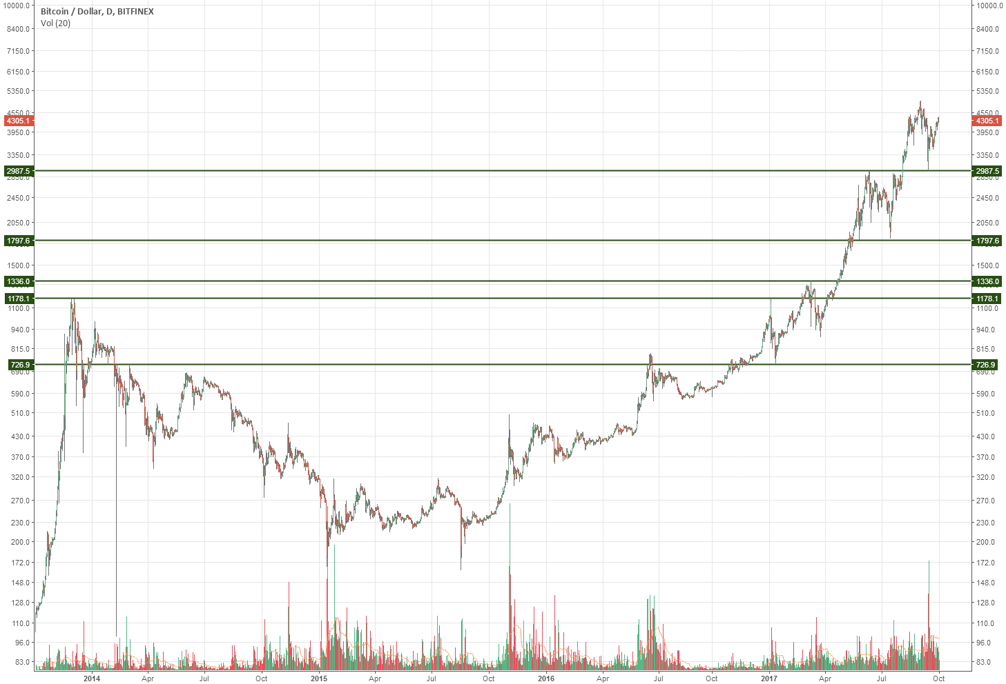 BTCUSD FA & How to draw Historic supports