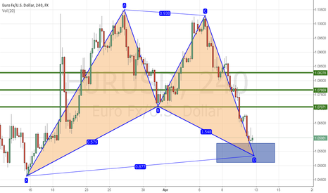 EURUSD: looking to buy once price reach the potential prz