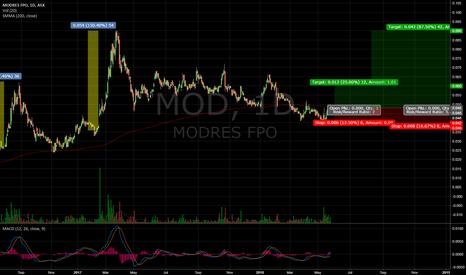 MOD: MOD potential breakout