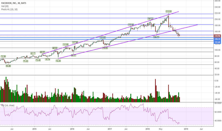 FB: I expect a bounce but it is not a bull market anymore