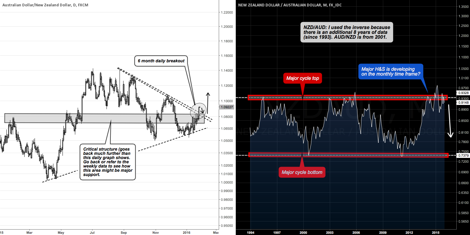 Potential multi-year long for AUDNZD