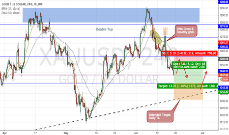 XAUUSD: GOLD- XAUUSD, Outlook post FED rate hike