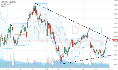 NFLX: Symmetrical triangle formed in NFLX