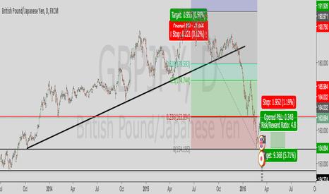 GBPJPY: GBPJPY Short @ 164 (2014 low & 23.6% Fib)