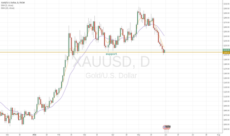 XAUUSD: time to buy?