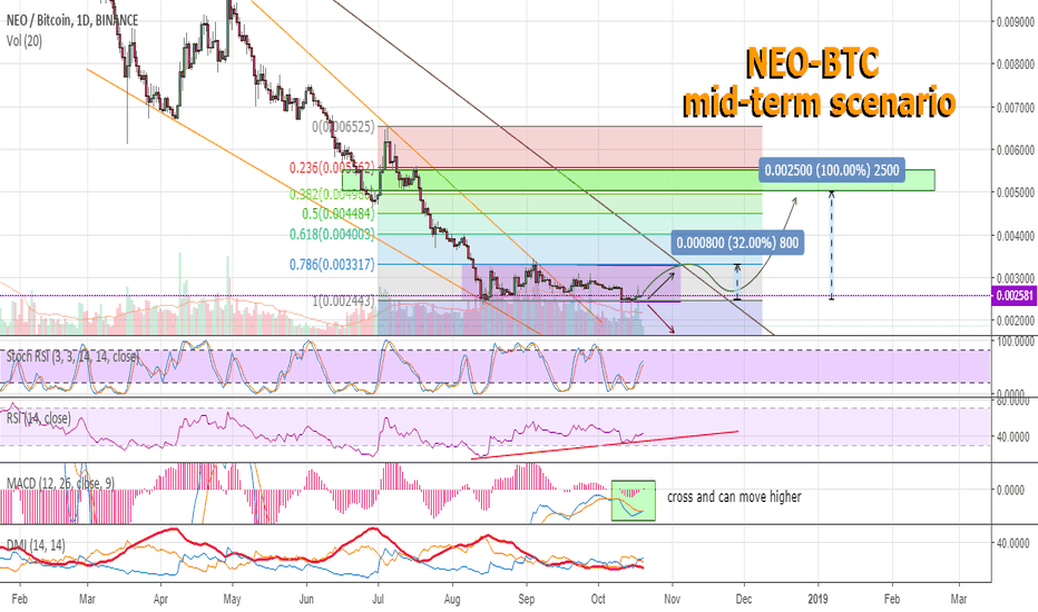 NEOBTC: NEO can move higher