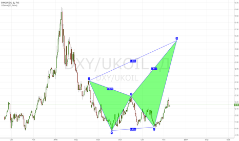 DXY/UKOIL: UKOIL: 30 - я знаю!