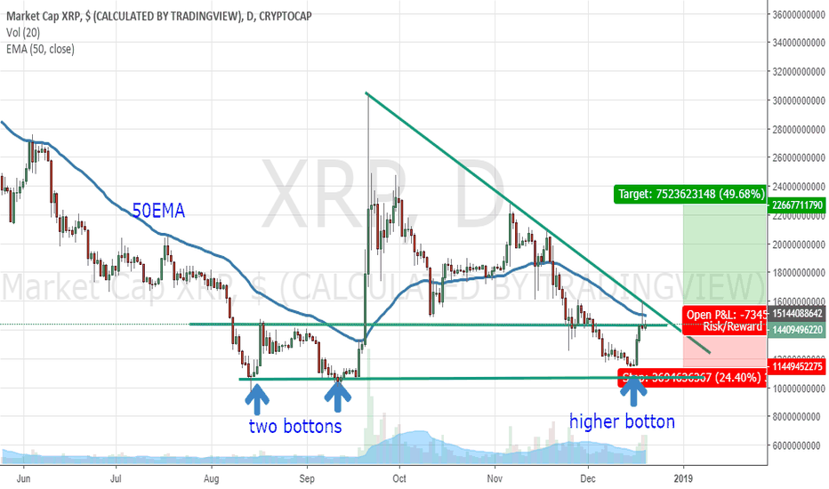 XRP: Long when close above 50 EMA